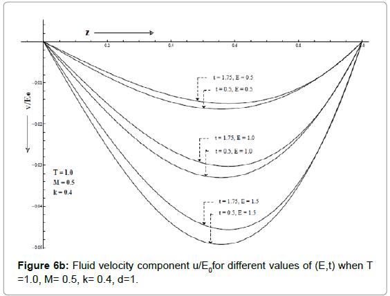 applied-computational-mathematics-fluid-velocity-component