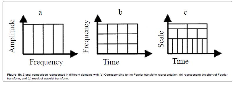 Haar Wavelet Method to Spectral Analysis Continuous Wavelet