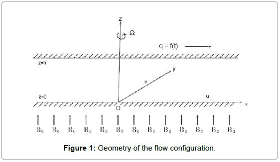 applied-computational-mathematics-geometry-configuration