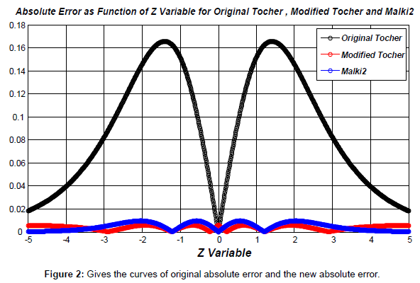 applied-computational-mathematics-gives-curves