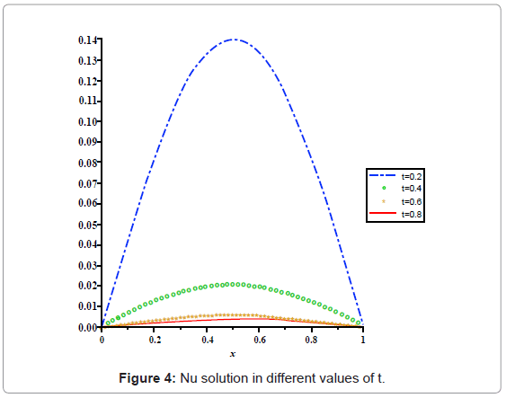 Numerical Solution of the One-Dimensional Heat Equation by Using