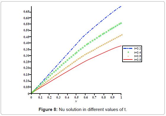 applied-computational-mathematics-nu-solution-values-t