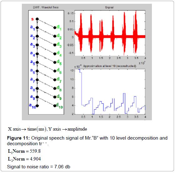 Human Voice Activity Detection using Wavelet | OMICS International