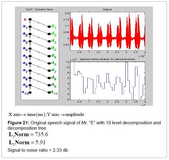 Human Voice Activity Detection using Wavelet | OMICS International