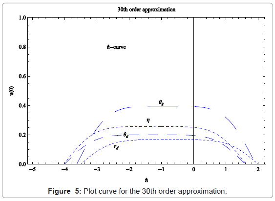 applied-computational-mathematics-plot-curve
