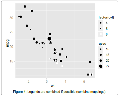 About the ggplot2 Package | OMICS International
