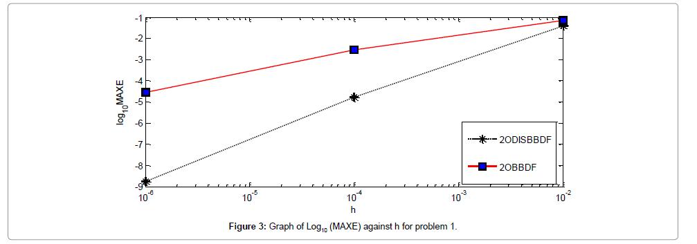 applied-computational-mathematics-problem
