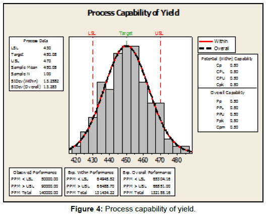 applied-computational-mathematics-process-capability-yield