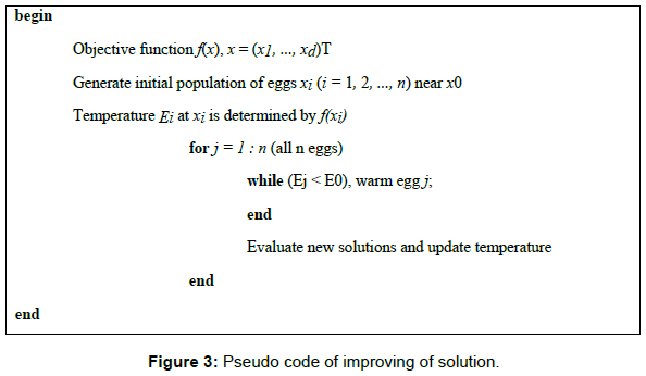 Laying Chicken Algorithm: A New Meta-Heuristic Approach to