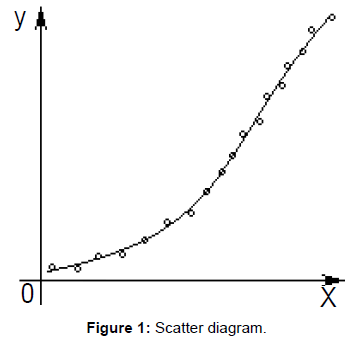 applied-computational-mathematics-scatter-diagram