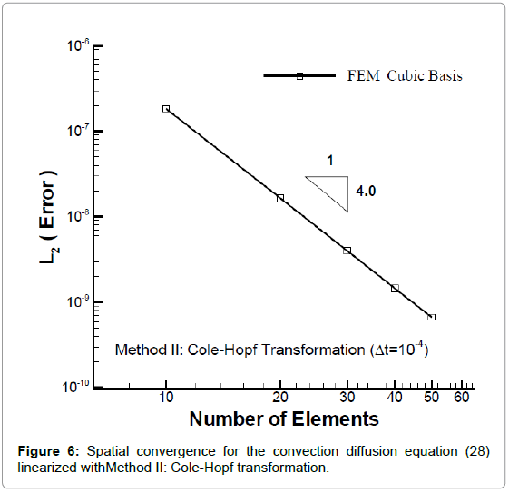 applied-computational-mathematics-spatial-convergence