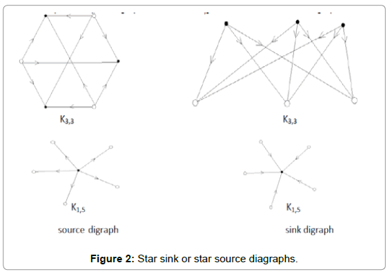 Applied Computational Mathematics Star Sink