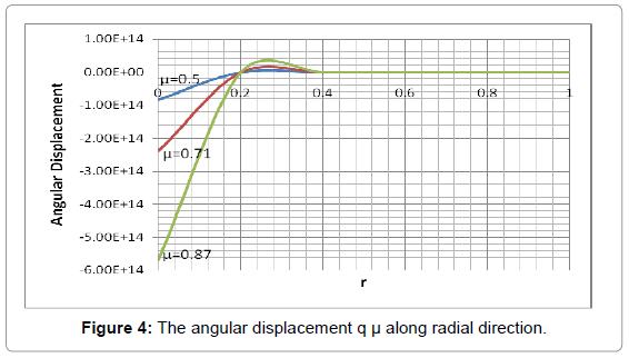 applied-computational-mathematics-the-angular-displacement