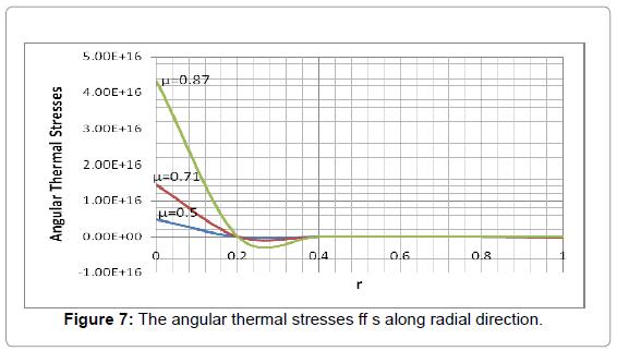 applied-computational-mathematics-the-angular-thermal-ff