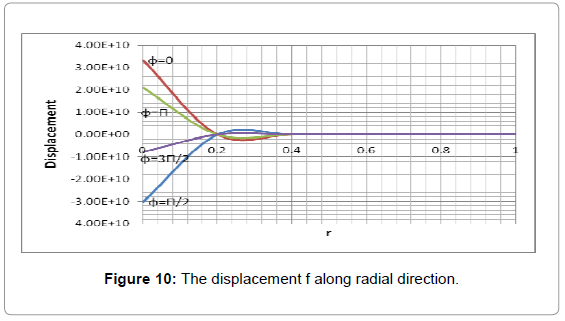 applied-computational-mathematics-the-displacement-radial