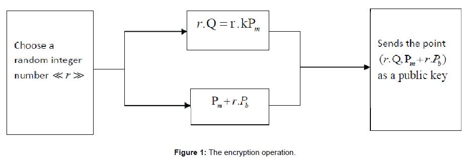 applied-computational-mathematics-the-encryption