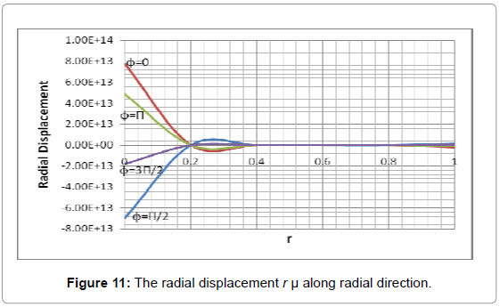 applied-computational-mathematics-the-radial-displacement