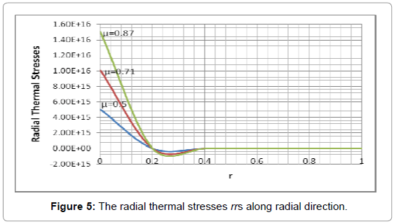 applied-computational-mathematics-the-radial-thermal-rrs