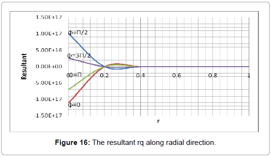 applied-computational-mathematics-the-resultant-radial