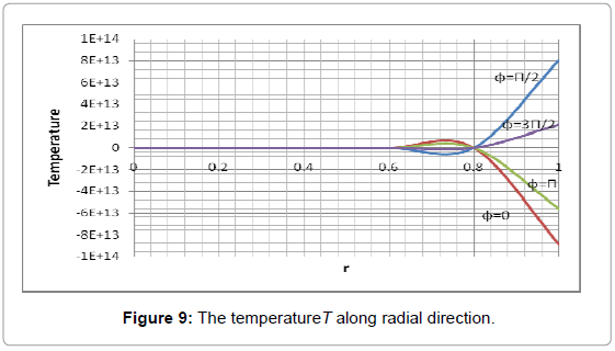 applied-computational-mathematics-the-temperature-radial