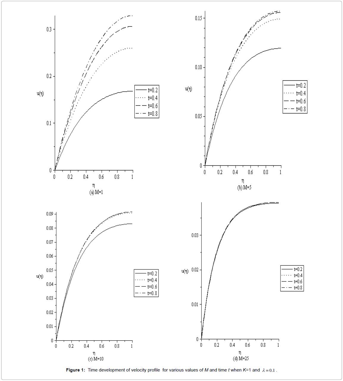 applied-computational-mathematics-time-velocity-m