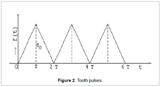 applied-computational-mathematics-tooth-pulses