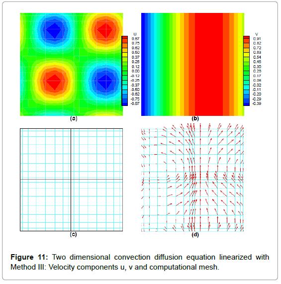 applied-computational-mathematics-two-dimensional-velocity