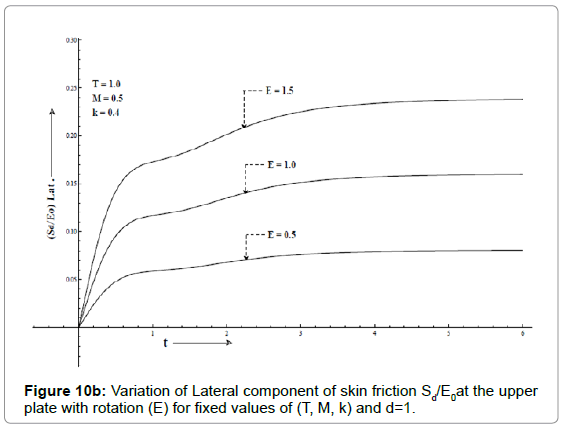 applied-computational-mathematics-variation-lateral-upper