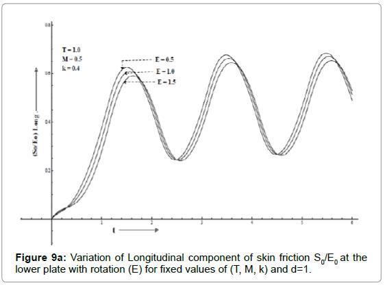 applied-computational-mathematics-variation-longitudinal-lower