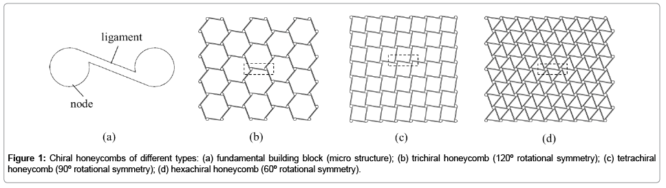 applied-mechanical-engineering-Chiral-honeycombs