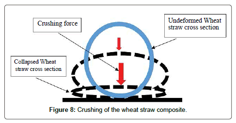 applied-mechanical-engineering-Crushing-wheat-straw-composite