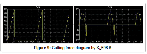 applied-mechanical-engineering-Cutting-force