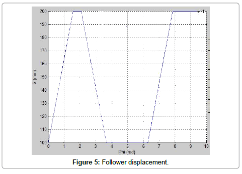 applied-mechanical-engineering-Follower-displacement