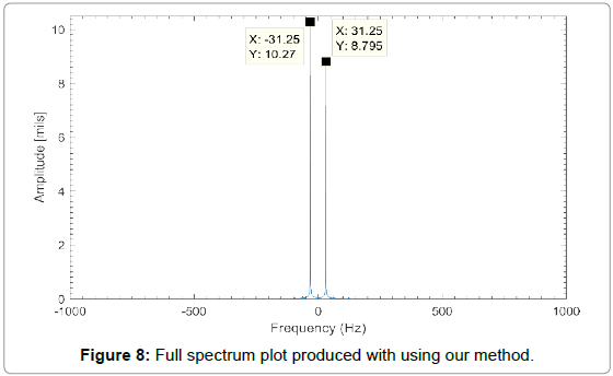 Vibration Spectrum Analysis Steven Goldman Pdf