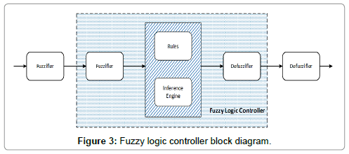 applied-mechanical-engineering-Fuzzy-logic