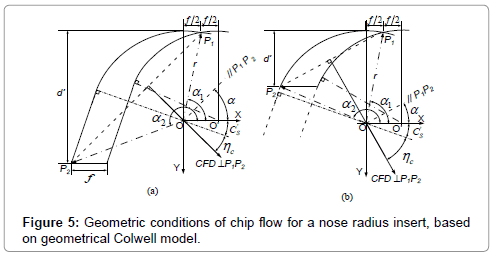 applied-mechanical-engineering-Geometric-conditions
