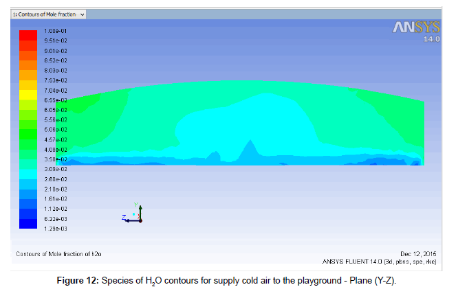 applied-mechanical-engineering-H2O-contours