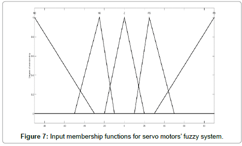 applied-mechanical-engineering-Input-functions