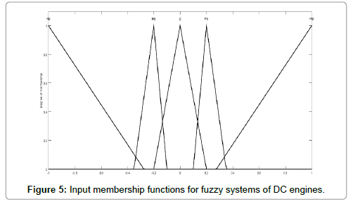 applied-mechanical-engineering-Input-membership