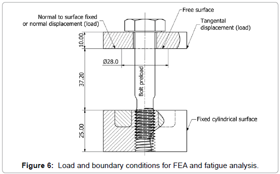 applied-mechanical-engineering-Load-boundary-fatigue