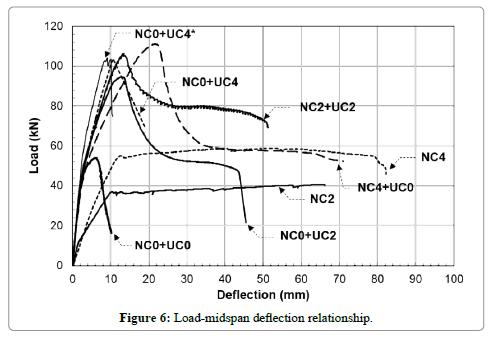 applied-mechanical-engineering-Load-midspan
