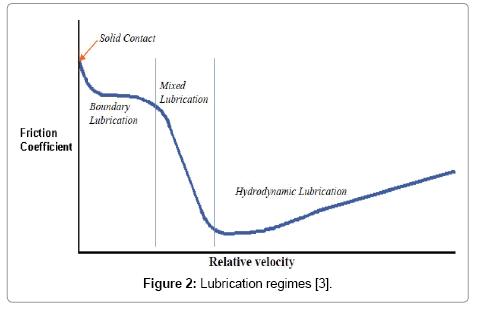 applied-mechanical-engineering-Lubrication-regimes
