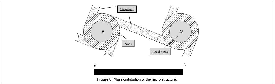 applied-mechanical-engineering-Mass-distribution