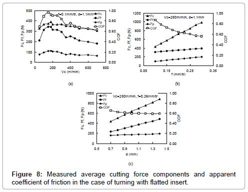 applied-mechanical-engineering-Measured-average