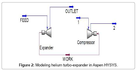 applied-mechanical-engineering-Modeling-helium