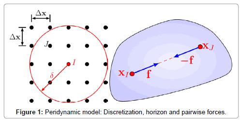 applied-mechanical-engineering-Peridynamic