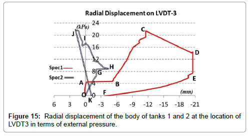 applied-mechanical-engineering-Radial-displacement