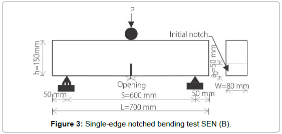 applied-mechanical-engineering-Single-edge-notched