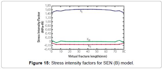 applied-mechanical-engineering-Stress-intensity-factors