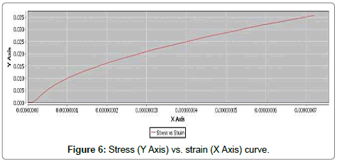 applied-mechanical-engineering-Stress-strain